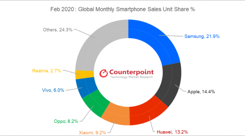 Counterpoint Research Monthly Market Pulse Feb 2020